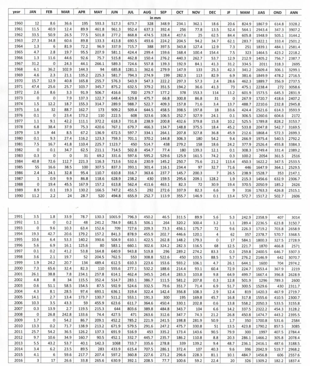 Rainfall Pattern in mm (1960 - 2016) in Kerala